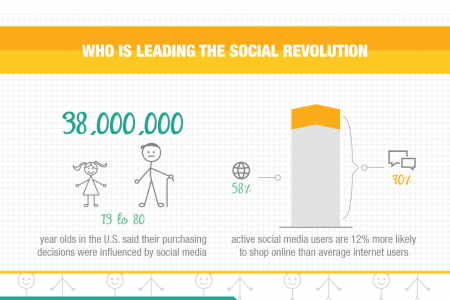 How is Social Media Affecting the Buying Process Infographic