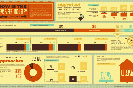 How Is the Newspaper Industry Trying to Save Itself? Infographic