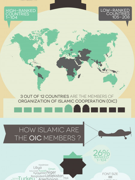 How Islamic are Islamic Countries? Infographic