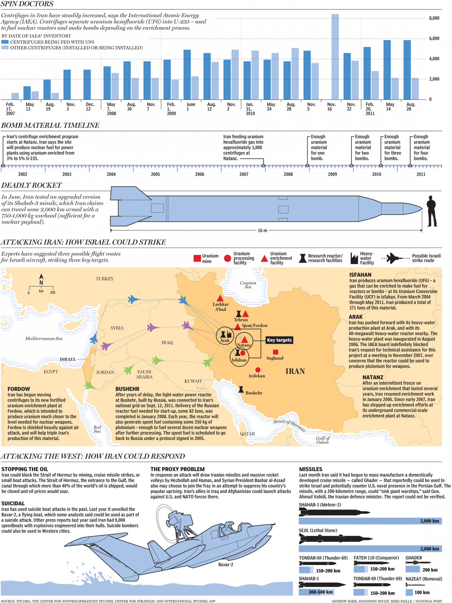 How Israel Could Strike Iran's Nuclear Program Infographic