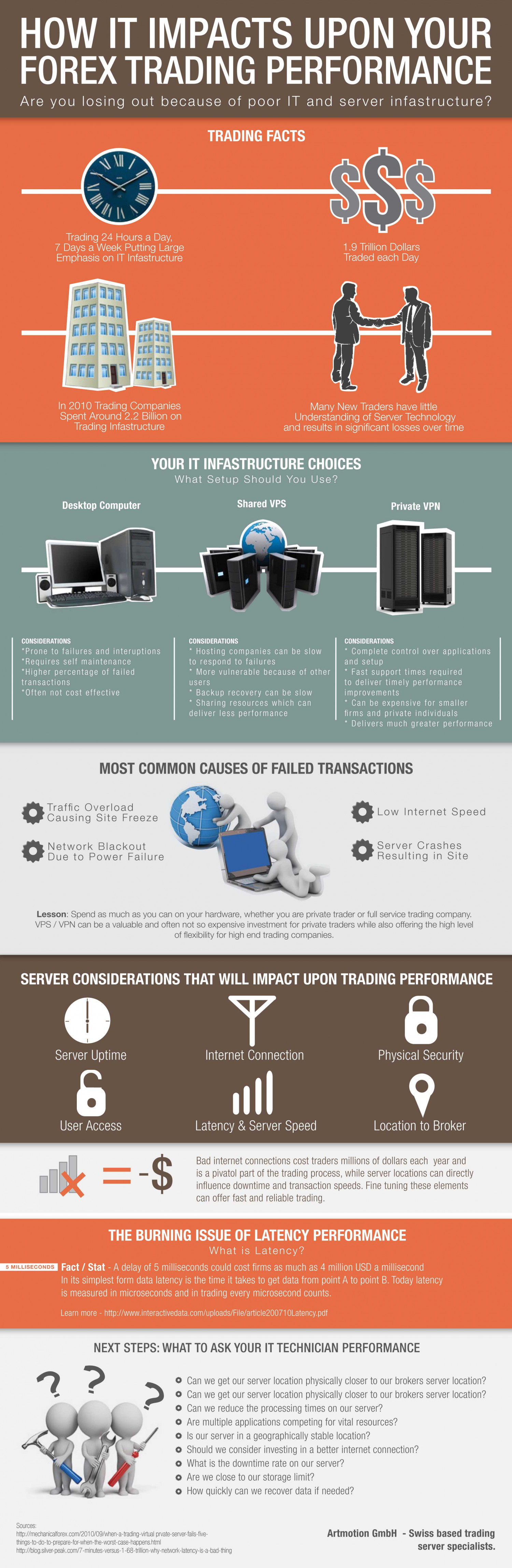 How IT Impacts Upon Your Trading Performance Infographic