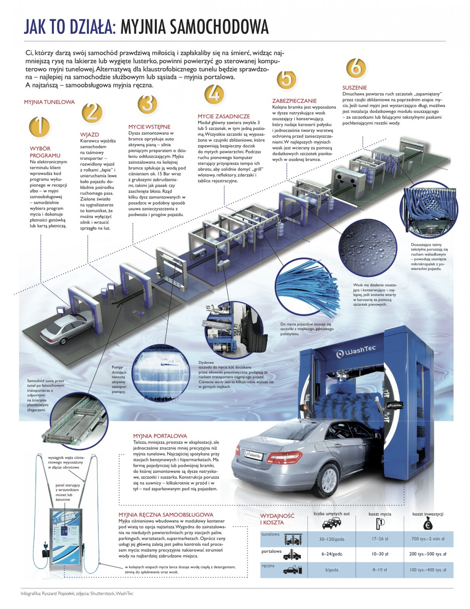 How it works: Car Wash Infographic