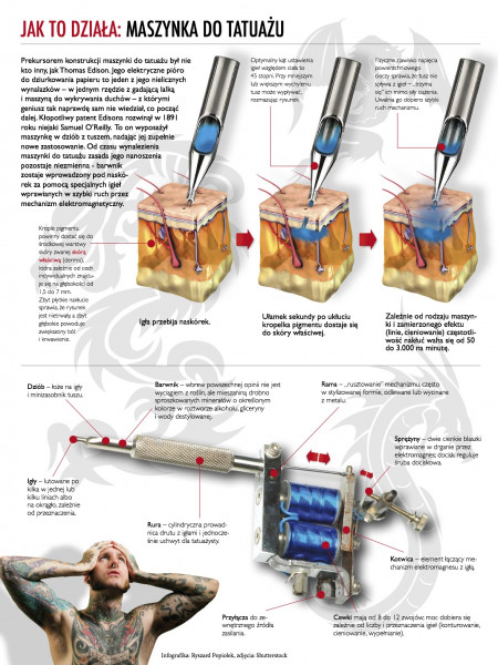 How it works: Tattoo machine Infographic