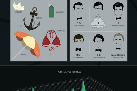 How James Bond Fights Infographic