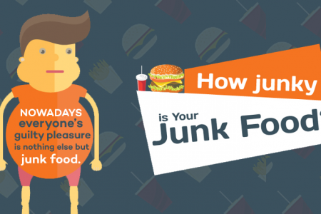How Junky Is Your Junk Food? Infographic