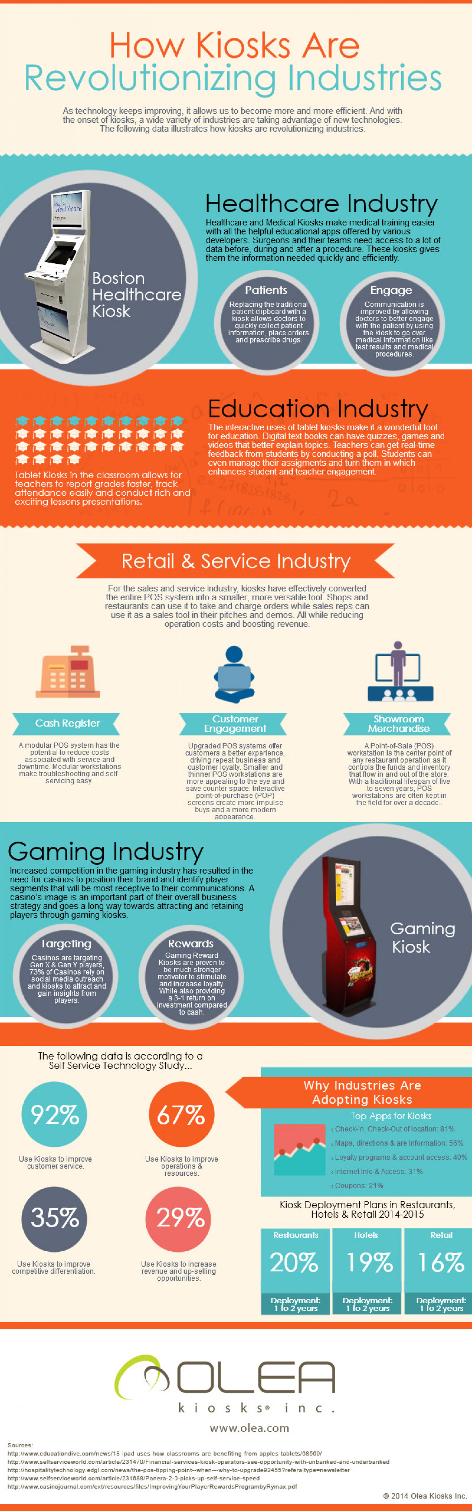How Kiosks Are Revolutionizing Industries Infographic