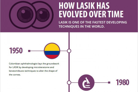 How LASIK Has Evolved Over Time Infographic