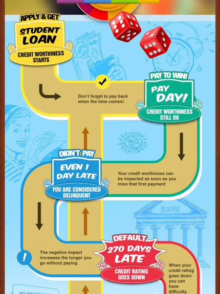 How Late Payments Affect Your Credit Infographic
