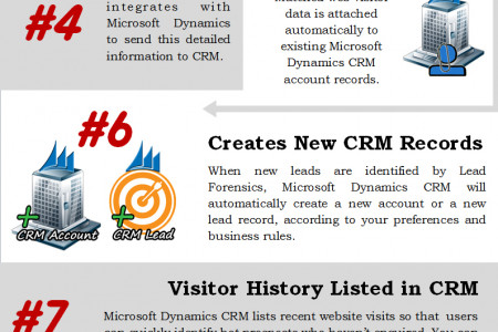 How Lead Forensics Integrates with Microsoft Dynamics CRM Infographic