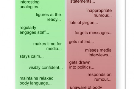 How Leader Communications Affect Reputation Infographic