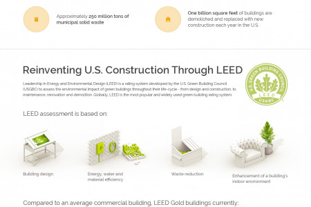 How LEED is Changing the Face of Construction in The U.S. [Infographic] Infographic