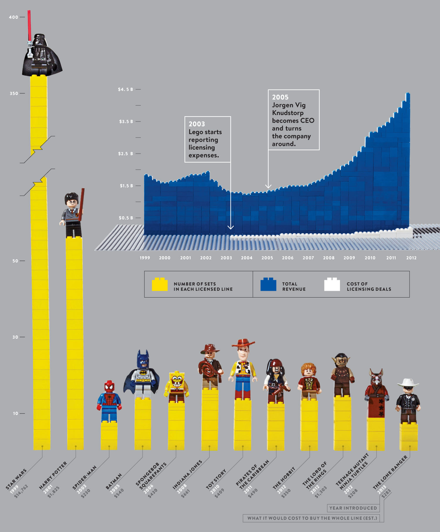 How Lego Licensed the Universe Infographic