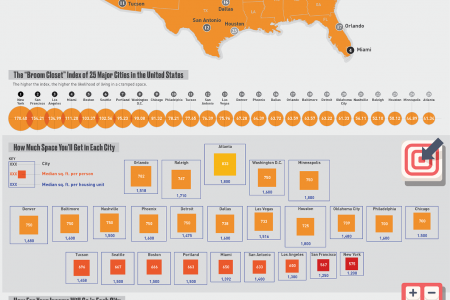 How Likely You Are to Live in a Cramped Space in 25 Major U.S. Cities Infographic