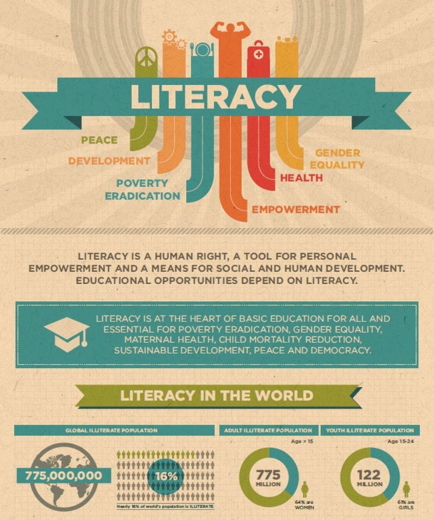 How literacy supports development and peace Infographic