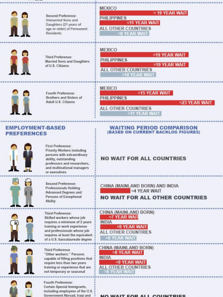 "How Long Do Immigrant Families ""Wait in Line""? Sometimes Decades Infographic"