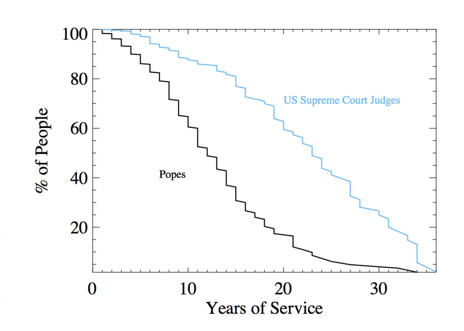 How long do Popes usually serve? Infographic