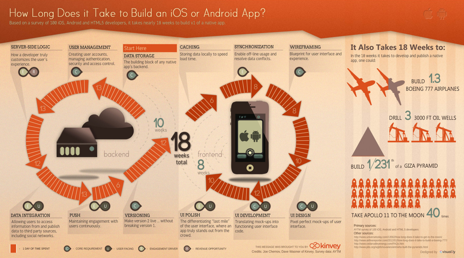 How Long Does it Take to Build an App? Infographic