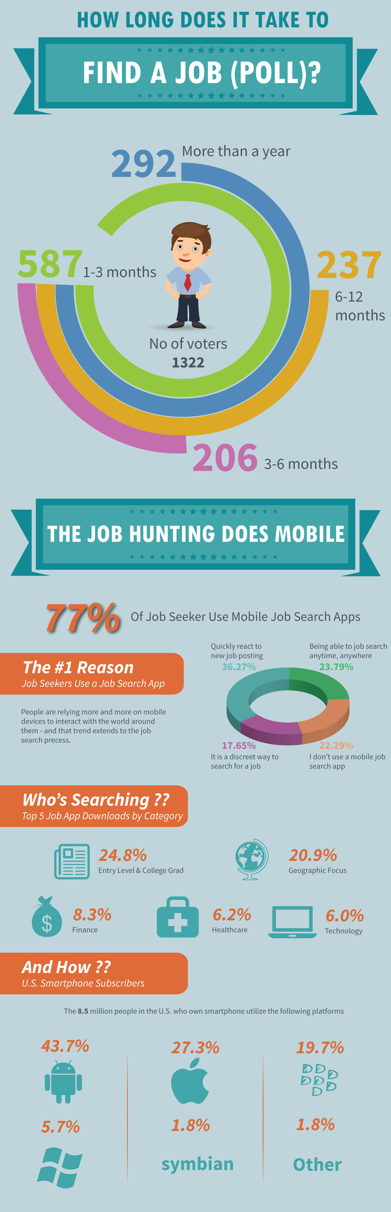 How Long Does It Take To Find A Jobs Infographic