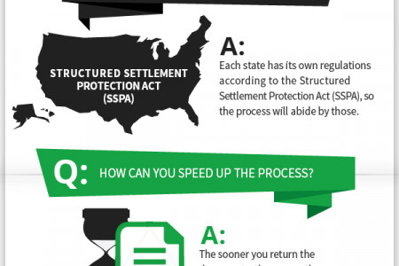 How long does it take to sell a structured settlement? Infographic