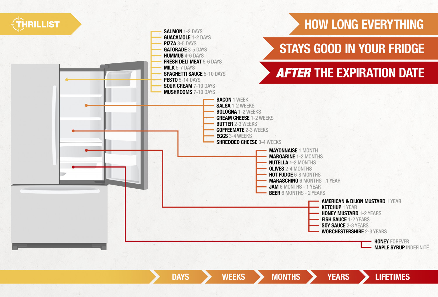 How long everything stays good in your fridge AFTER the expiration date Infographic