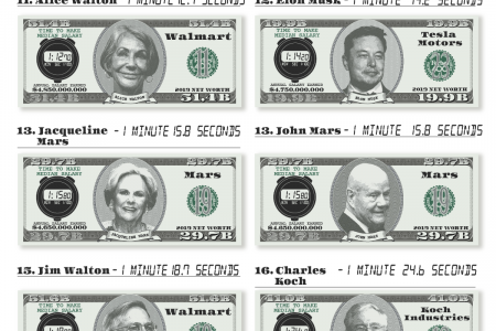 How Long It Would Take the 20 Richest Americans to Make America's Median Annual Salary Infographic