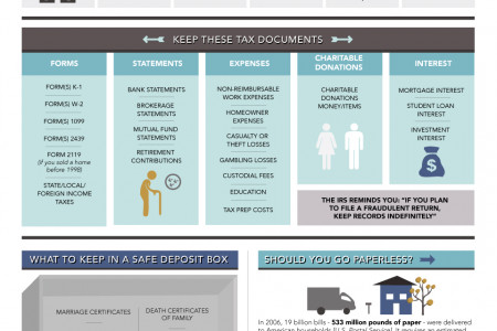 How Long Should I Keep Important Documents? Infographic