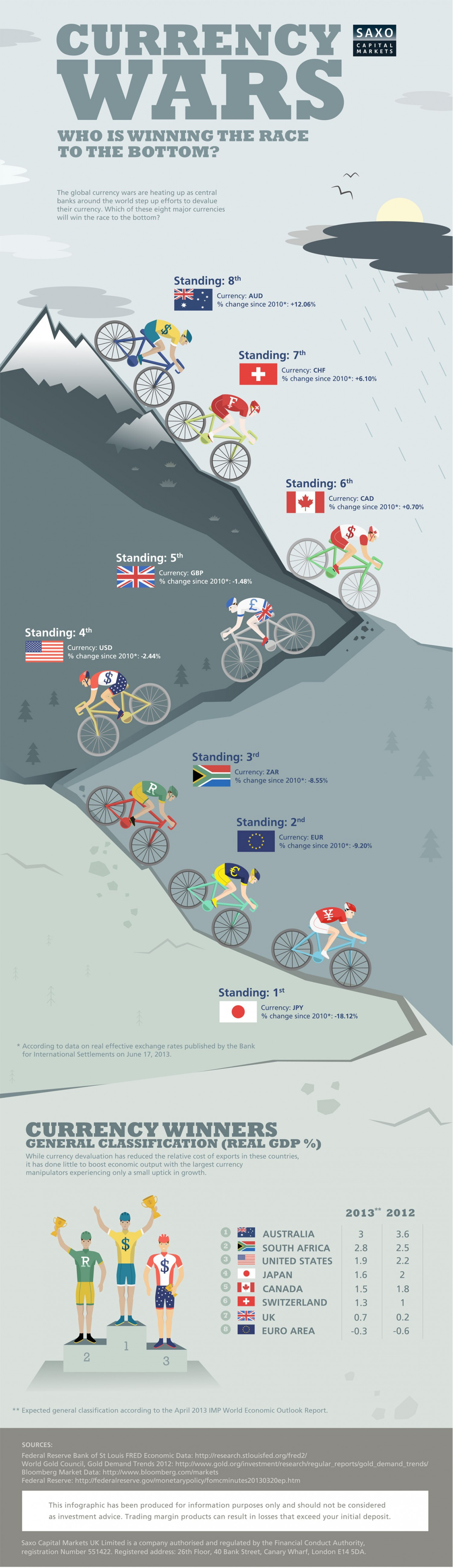 Who Will Win the Race to the Bottom in the Latest Currency War? Infographic
