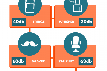 How Loud is a Stairlift? Infographic