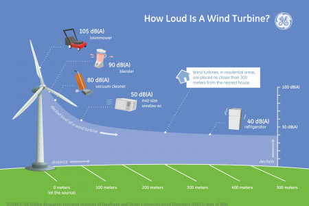 How Loud is a Wind Turbine? Infographic