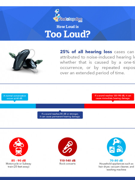 How many decibels is too loud? Infographic