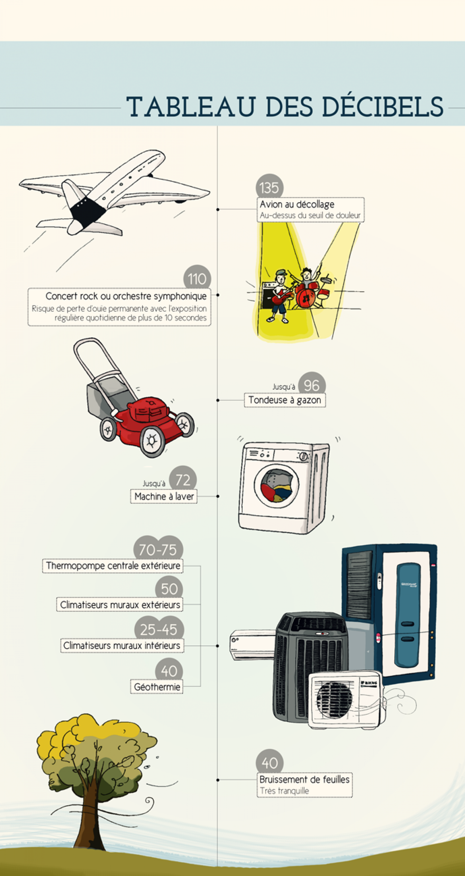 How loud? Infographic