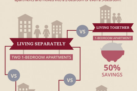 How Love Saves Money Infographic