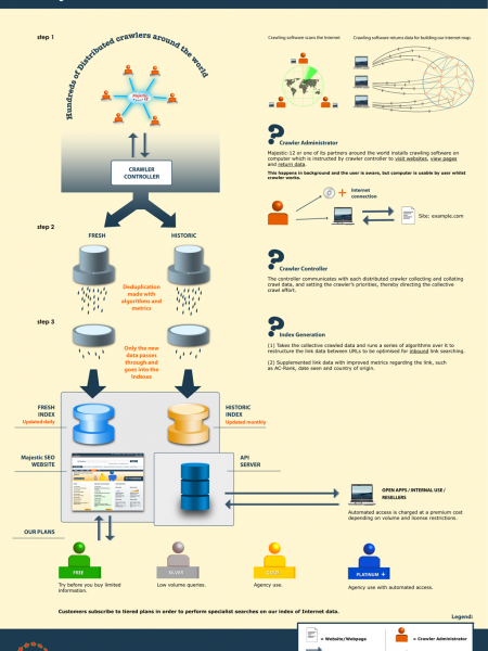 How Majestic SEO Works Infographic