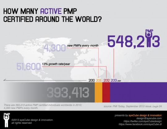 How many active PMP certified around the world in 2013?
