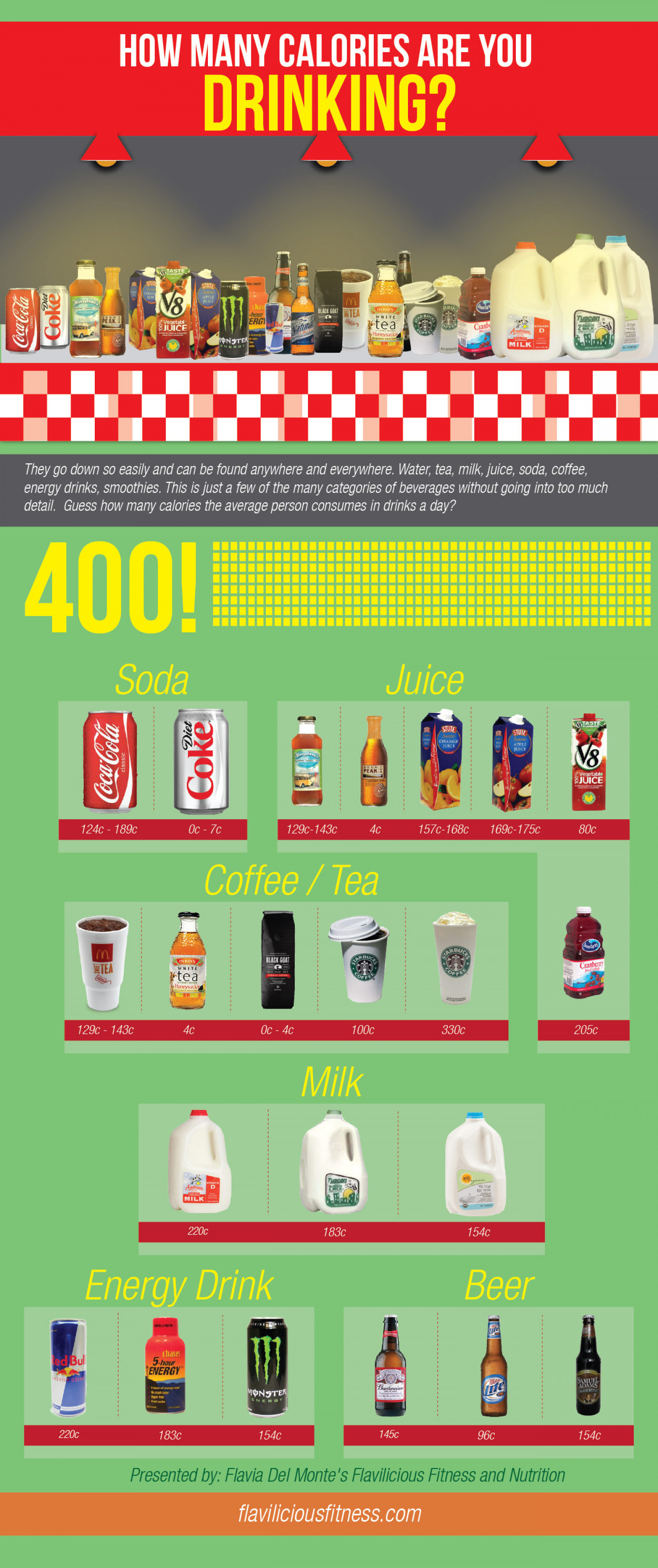 How Many Calories Are You Drinking? Infographic
