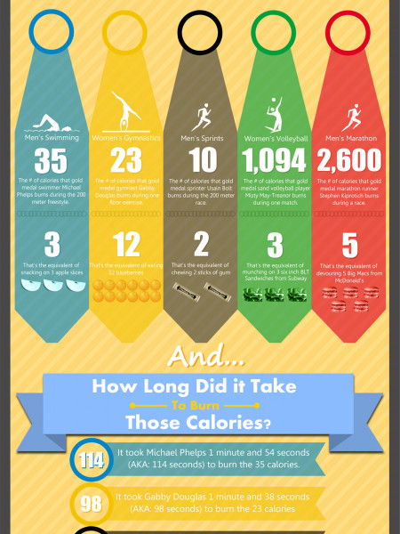How Many Calories Do Olympic Athletes Burn? Infographic