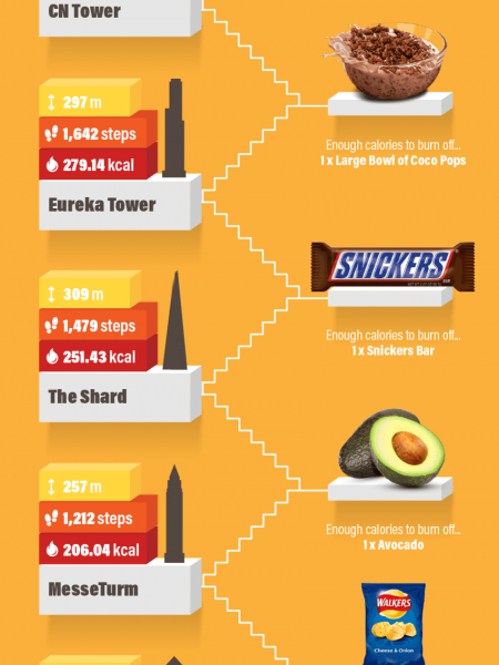 How Many Calories Would You Burn Climbing the World's Tallest Buildings? Infographic