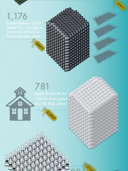 How Many Gadgets Would £1 Million Buy? Infographic