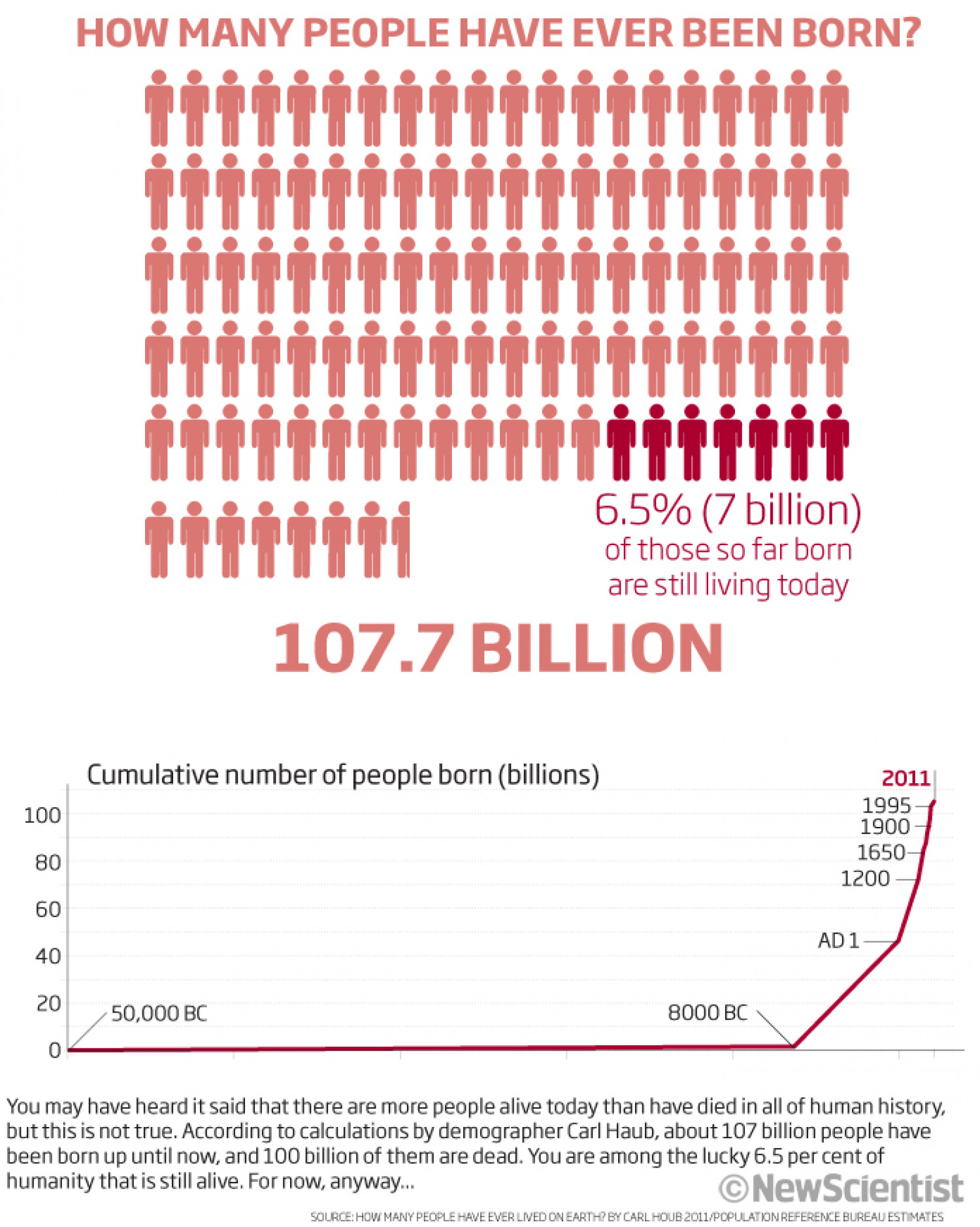 How many people have ever been born... Infographic