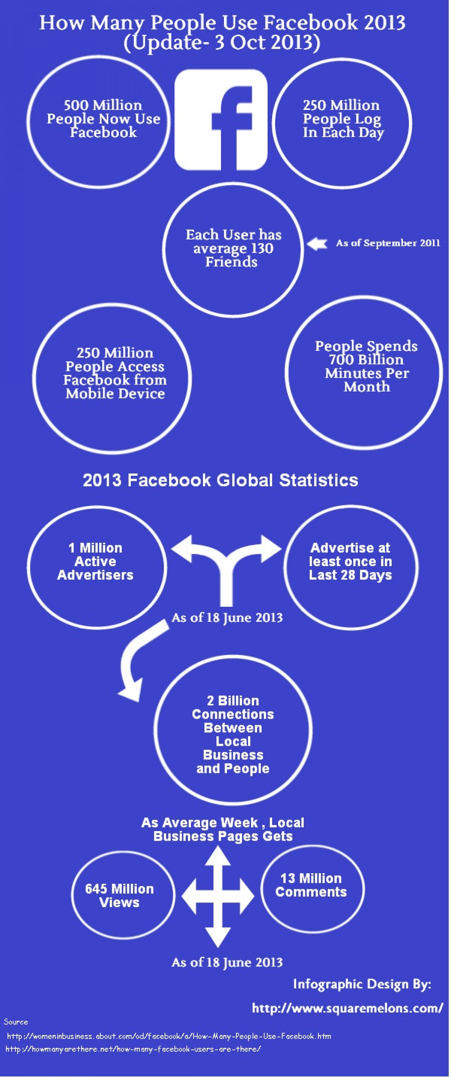How Many People Use Facebook 2013 (Update- 3 October 2013) Infographic