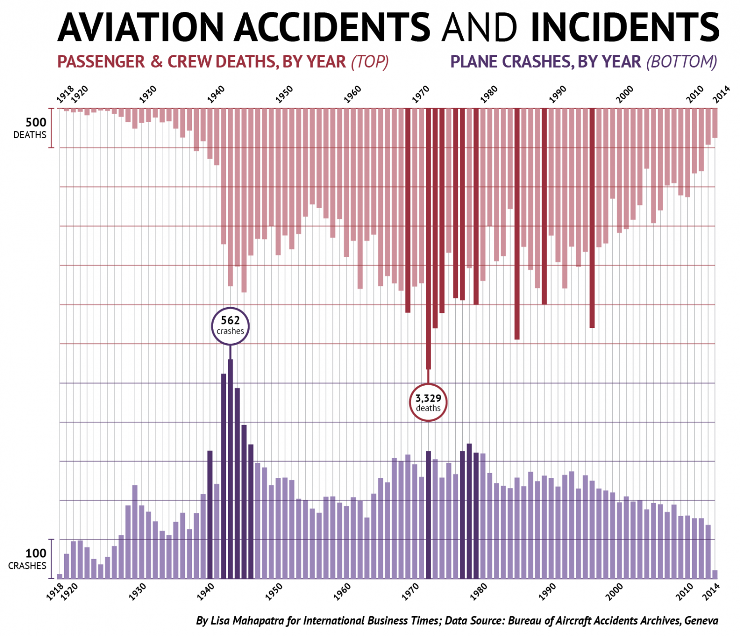 How Many Planes Crash Every Year? Infographic