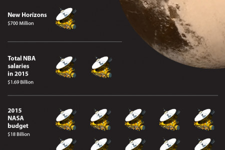 How Many Pluto Flybys Can We Fund for ... ? Infographic