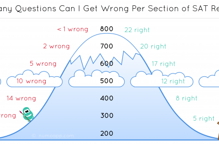 How many questions can you miss on the SAT Reading and still do well? Infographic