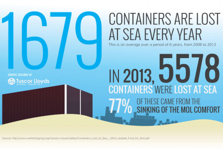 How Many Shipping Containers Are Lost At Sea Each Year? Infographic