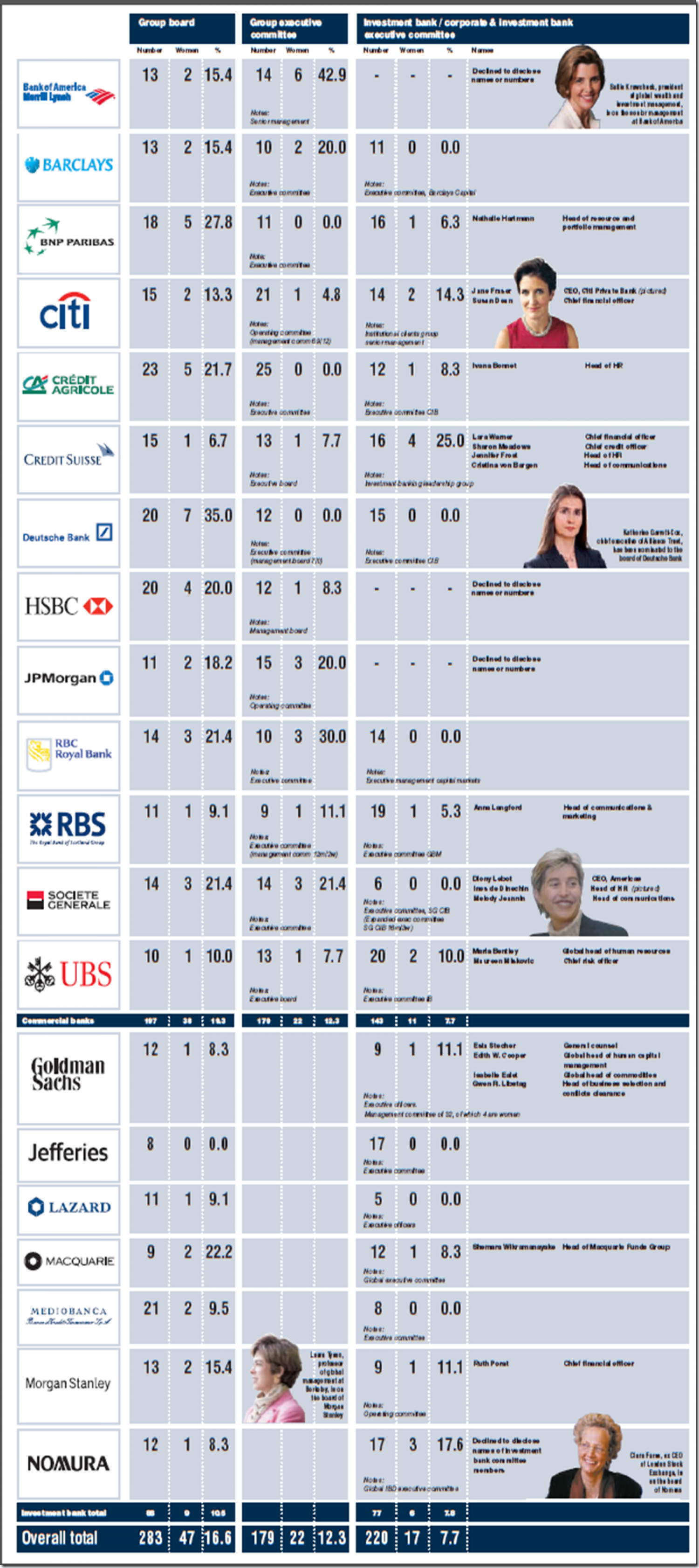 How many women are on boards at financial institutions? Infographic