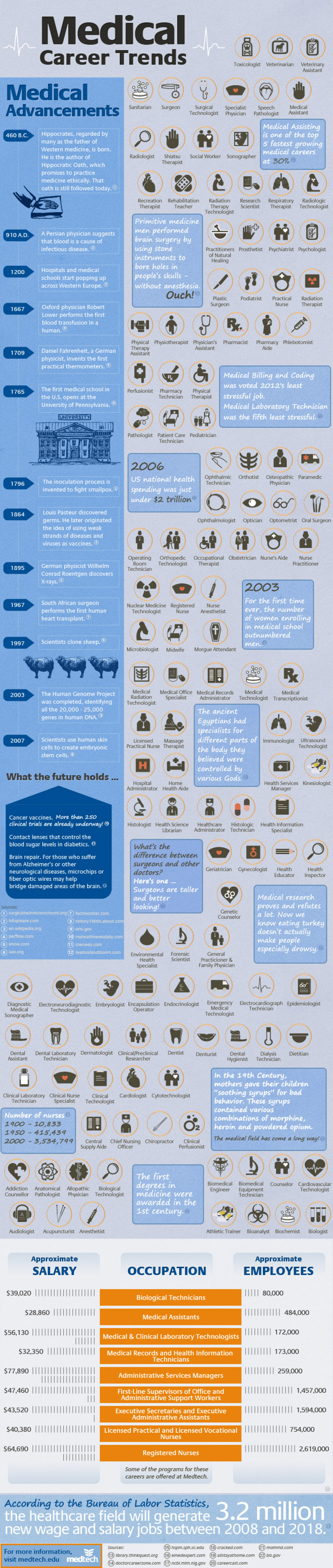 How Medical Advancements Changed Career Trends Infographic