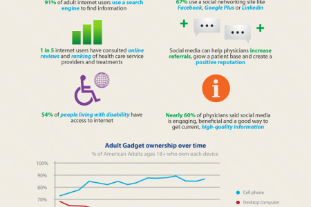 How Medical Professionals are Making Use of Social Media Infographic