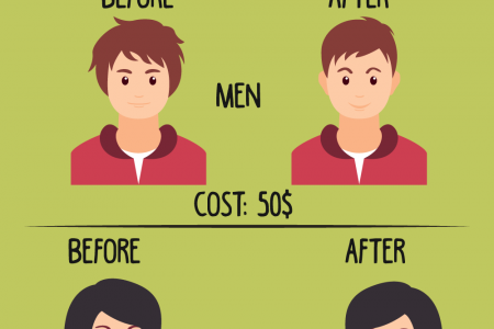 How Men And Women Are Different? Infographic