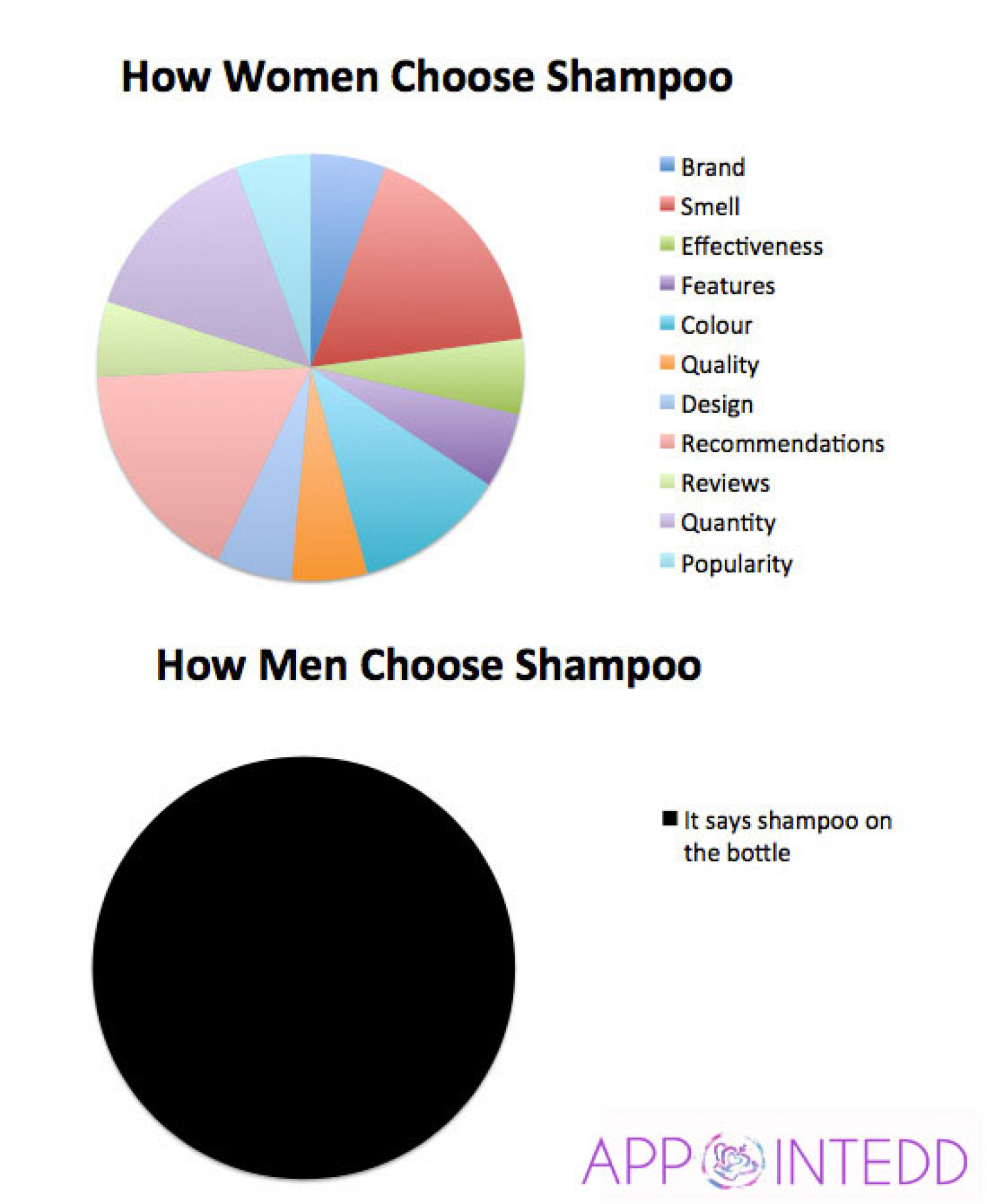How Men and Women Choose Shampoo Infographic