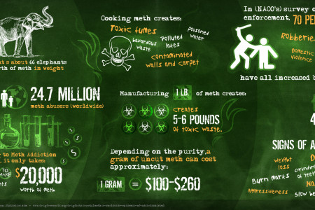 How Meth Affects You and Breaking Bad [INFOGRAPHIC] Infographic